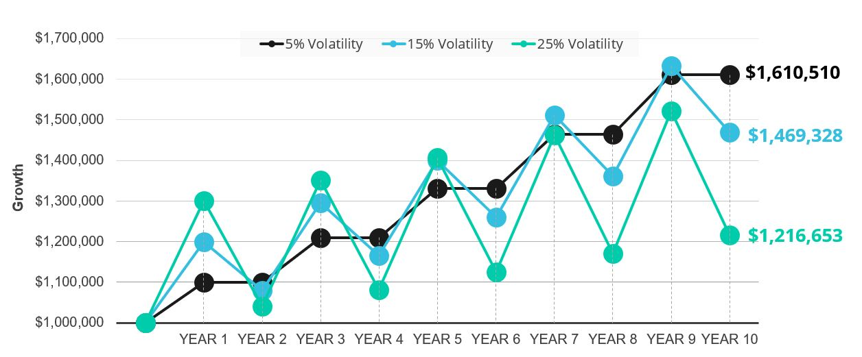 Volatility Graph of 10 Year Growth Projection