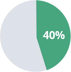 40% Pie Chart of Private Investment Allocations
